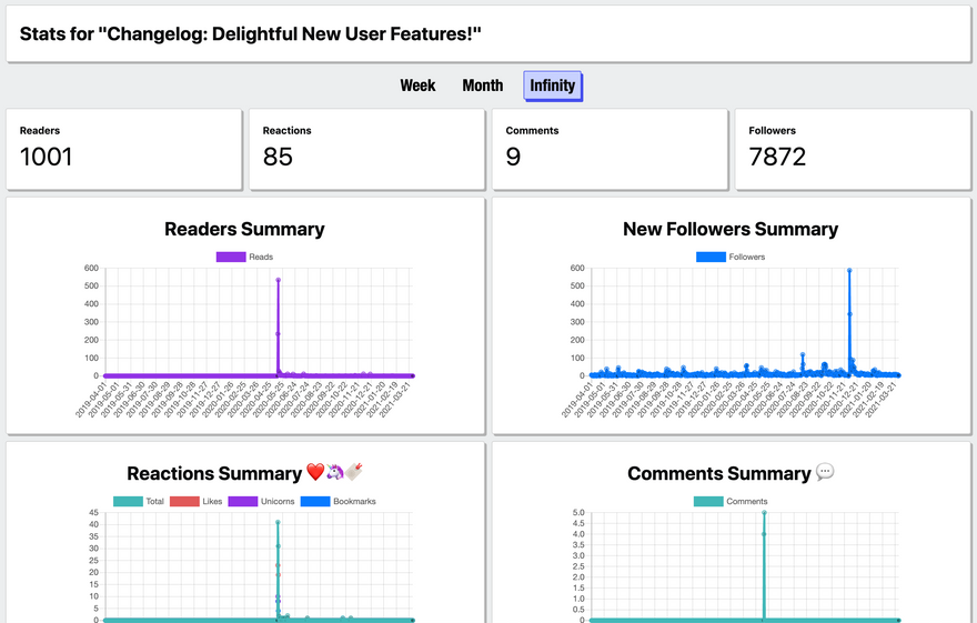 Screenshot of a post-specific Analytics Dashboard