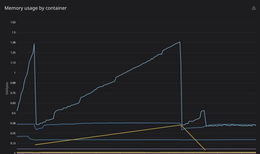 Forem self-host memory usage in the default configuration. Memory usage first goes up very steeply with both memory leaks in play, then after the first was fixed it rose more slowly but still shows evidence of a leak. After the second leak was fixed, memory usage remains relatively constant.