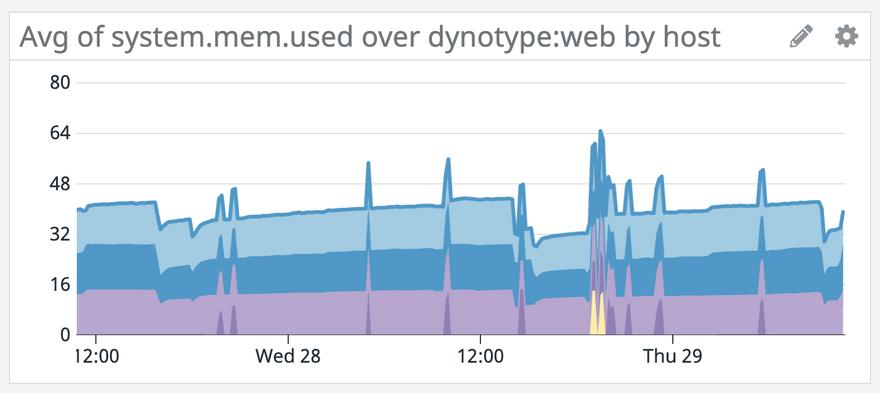 Datadog data