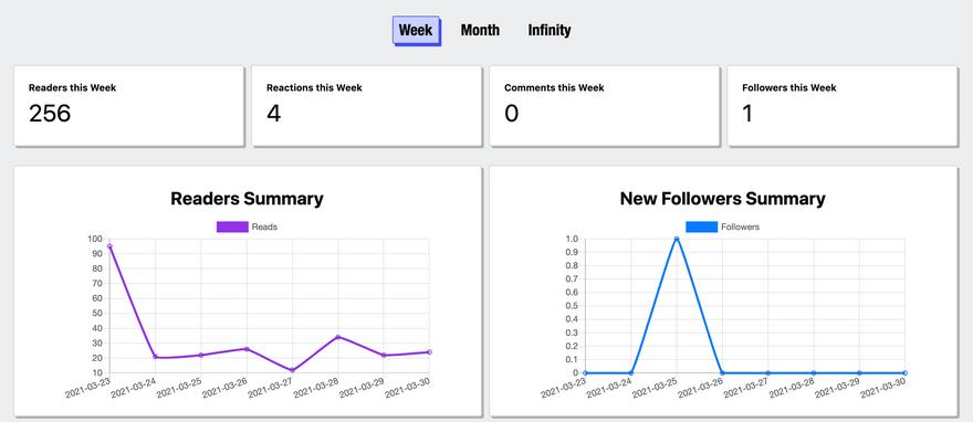 Screenshot of the Analytics Dashboard
