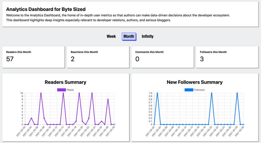 Screenshot of an organization Analytics Dashboard