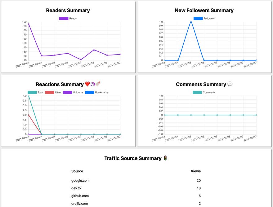 Screenshot of an example Analytics Dashboard