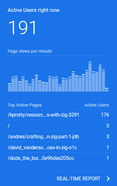 almost 200 concurrent users