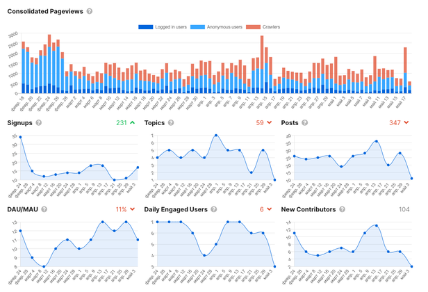Cover image for Community stats for admin,  feature request