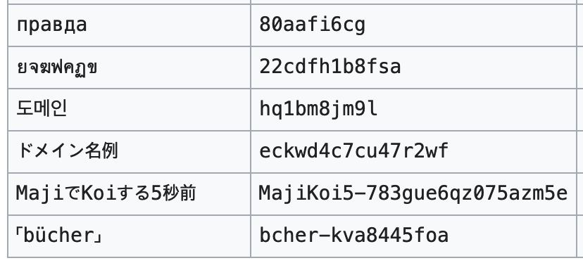 Punycode table from the linked Wikipedia page